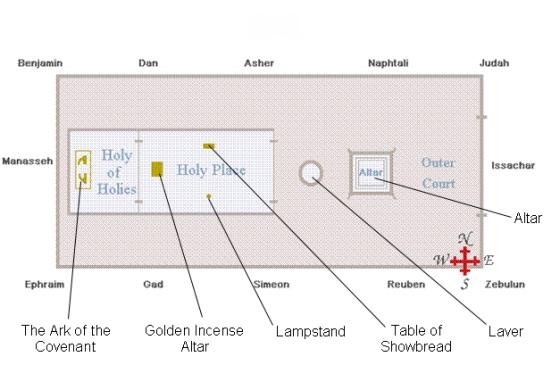 tabernacle-diagram